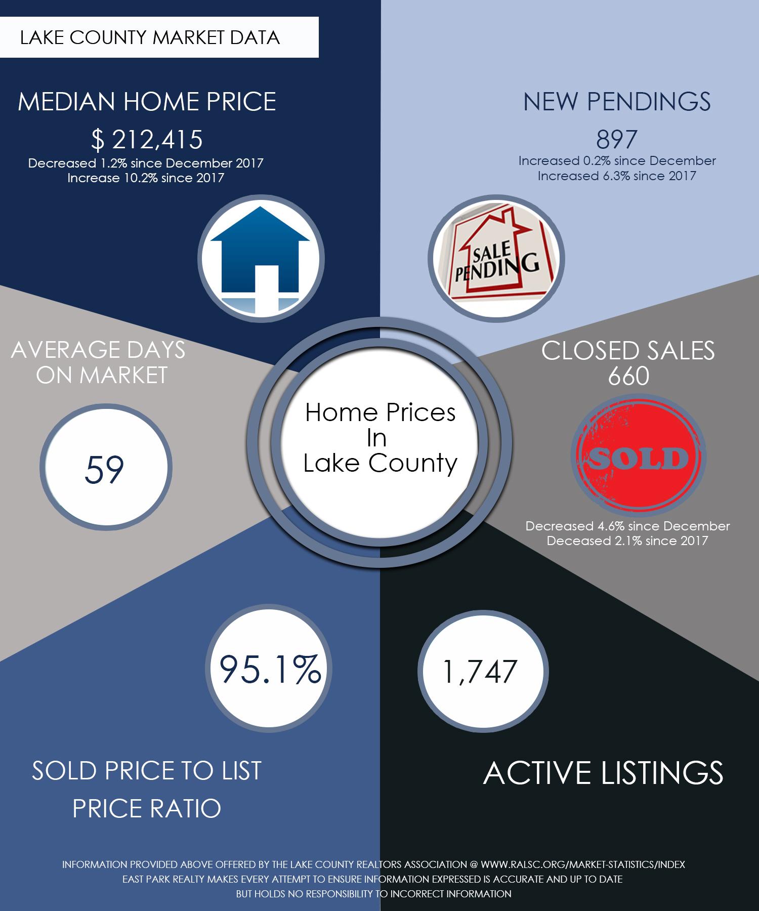 Lake County Market Data Infograph Jan 2018